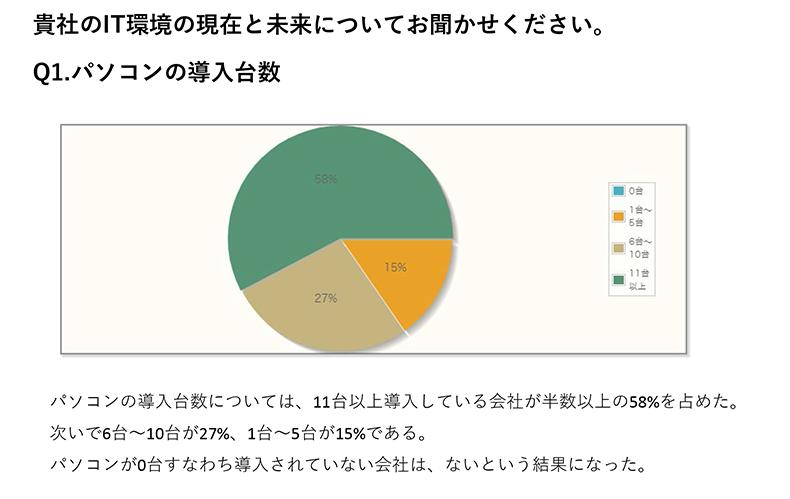 パソコンの導入台数については、11台以上導入している会社が半数以上の58%を占めた。次いで6台~10台が27%、1台~5台が15%である。パソコンが0台すなわち導入されていない会社は、ないという結果になった。