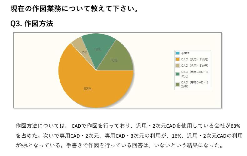 作図方法については、CADで作図を行っており、汎用・2次元CADを使用している会社が63%を占めた。次いで専用CAD・2次元、専用CAD・3次元の利用が、16%、汎用・2次元CADの利用が5%となっている。手書きで作図を行っている回答は、いないという結果になった。