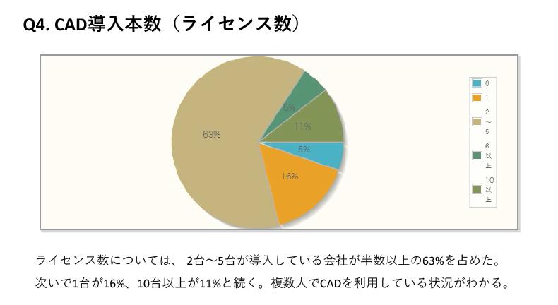 CAD導入本数(ライセンス数)については、2台~5台が導入している会社が半数以上の63%を占めた。次いで1台が16%、10台以上が11%と続く。複数人でCADを利用している状況がわかる。
