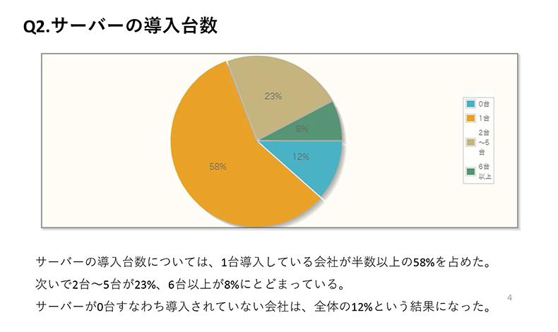 サーバーの導入台数については、1台導入している会社が半数以上の58%を占めた。次いで2台~5台が23%、6台以上が8%にとどまっている。サーバーが0台すなわち導入されていない会社は、全体の12%という結果になった。