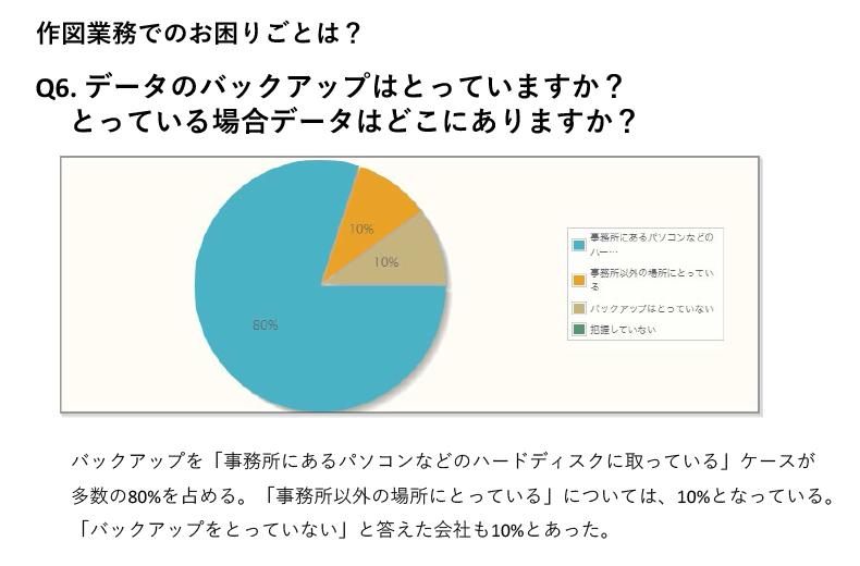 データのバックアップを「事務所にあるパソコンなどのハードディスクに取っている」ケースが多数の80%を占める。「事務所以外の場所にとっている」については、10%となっている。「バックアップをとっていない」と答えた会社も10%とあった。