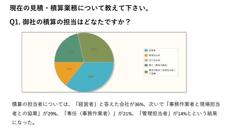 積算の担当者については、「経営者」と答えた会社が36%、次いで「事務作業者と現場担当者との協業」が29%、「専任(事務作業者)」が21%、「管理担当者」が14%とという結果になった。