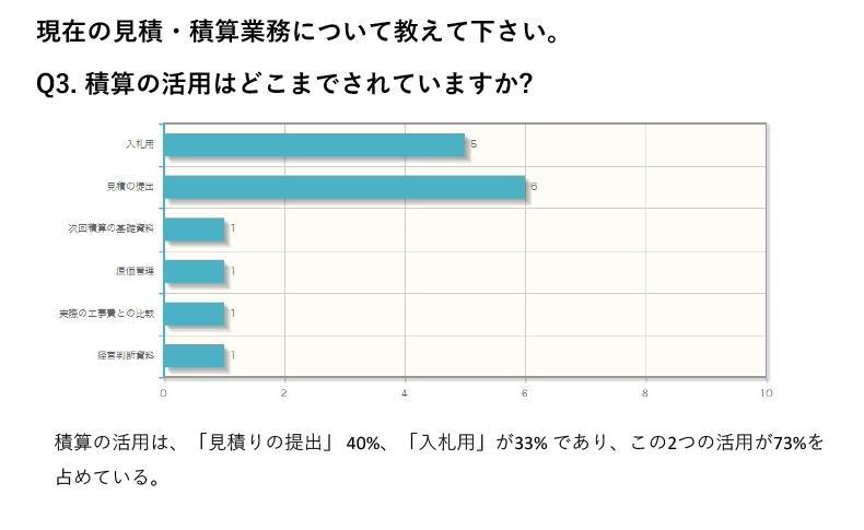 積算の活用は、「見積りの提出」40%、「入札用」が33% であり、この2つの活用が73%を占めている。