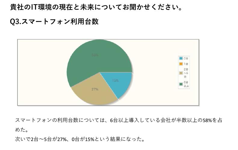 スマートフォンの利用台数については、6台以上導入している会社が半数以上の58%を占めた。次いで2台~5台が27%、0台が15%という結果になった。