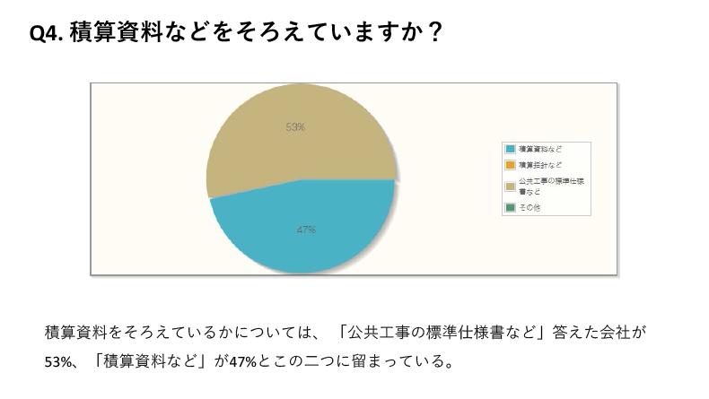 積算資料をそろえているかについては、「公共工事の標準仕様書など」答えた会社が53%、「積算資料など」が47%とこの二つに留まっている。
