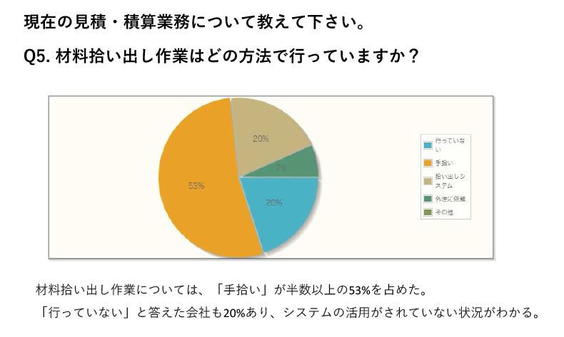 材料拾い出し作業については、「手拾い」が半数以上の53%を占めた。「行っていない」と答えた会社も20%あり、システムの活用がされていない状況がわかる。