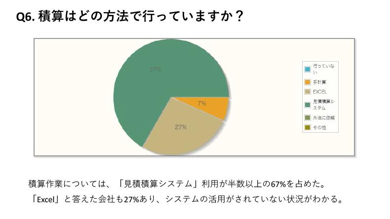 積算作業については、「見積積算システム」利用が半数以上の67%を占めた。「Excel」と答えた会社も27%あり、システムの活用がされていない状況がわかる。
