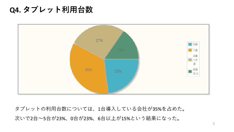 タブレットの利用台数については、1台導入している会社が35%を占めた。次いで2台~5台が23%、0台が23%、6台以上が15%という結果になった。