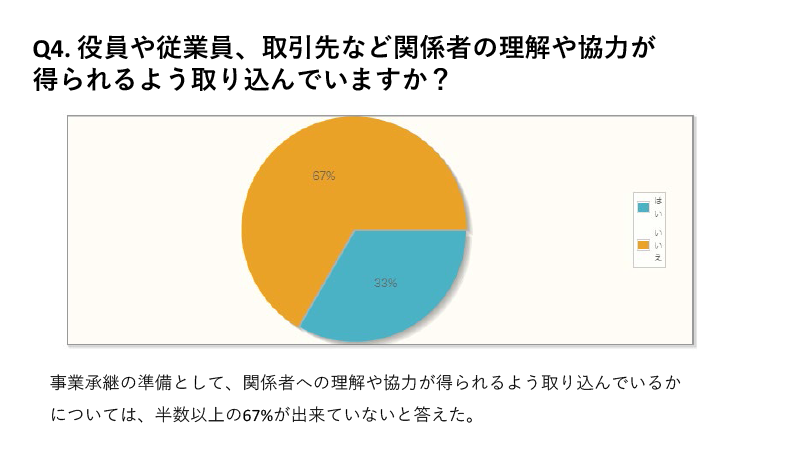 事業承継の準備として、関係者への理解や協力が得られるよう取り込んでいるかについては、半数以上の67%が出来ていないと答えた。