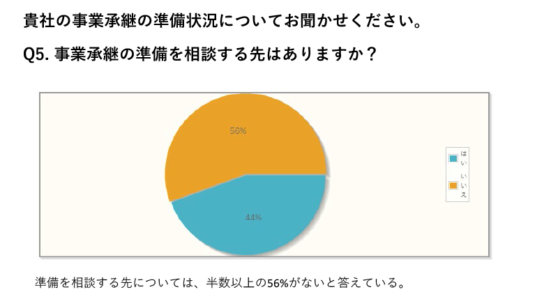 事業承継の準備を相談する先については、半数以上の56%がないと答えている。
