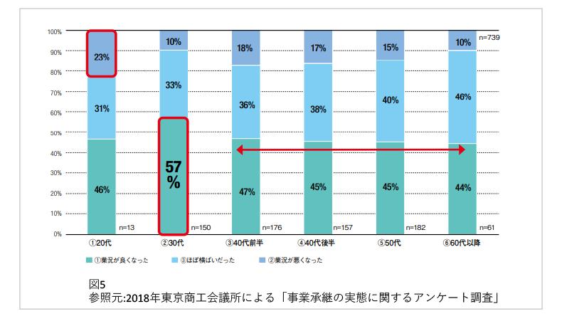 図5参照元:2018年東京商工会議所による「事業承継の実態に関するアンケート調査」