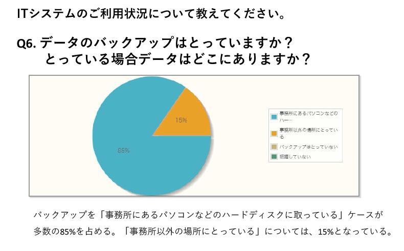 データのバックアップを「事務所にあるパソコンなどのハードディスクに取っている」ケースが多数の85%を占める。「事務所以外の場所にとっている」については、15%となっている。