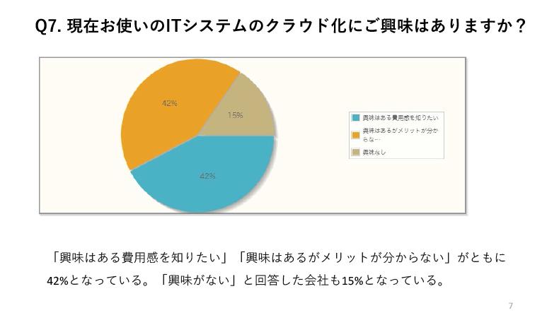 現在お使いのITシステムのクラウド化に「興味はある費用感を知りたい」「興味はあるがメリットが分からない」がともに42%となっている。「興味がない」と回答した会社も15%となっている。